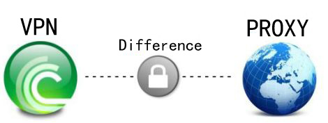 Difference-between-Proxy-and-VPN