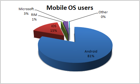 mobile-os-users-percents
